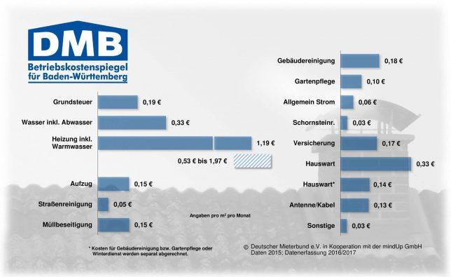 Betriebskostenspiegel BW 2015
