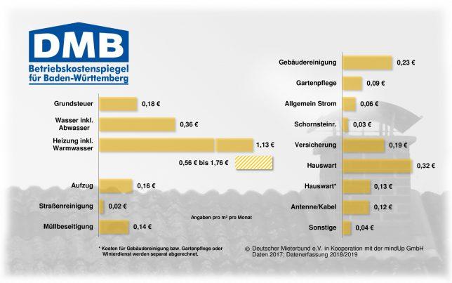 Betriebskostenspiegel BW 2017